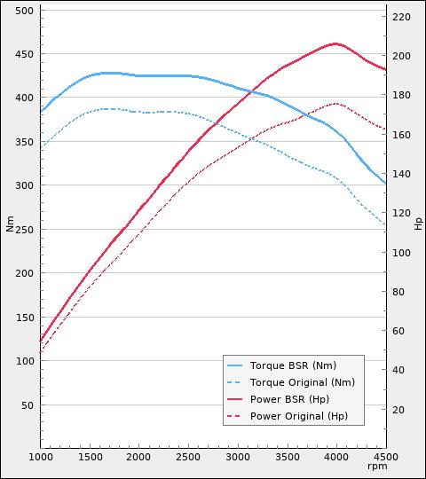 Tuning For Audi Q3 2 0tdi 177hp 2012