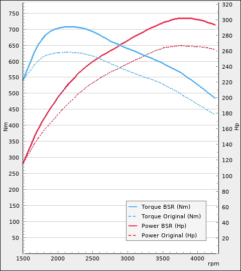 Power and torque diagram
